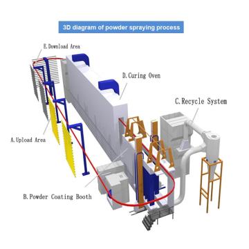 Linha de produção de tratamento de superfície industrial