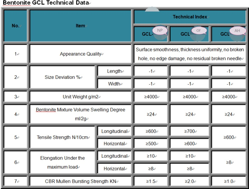 GCL technical data