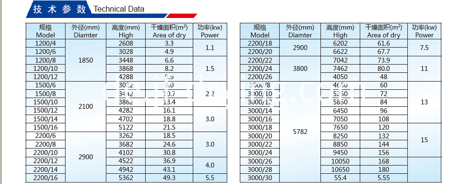 Continual Plate Drier Technical Data