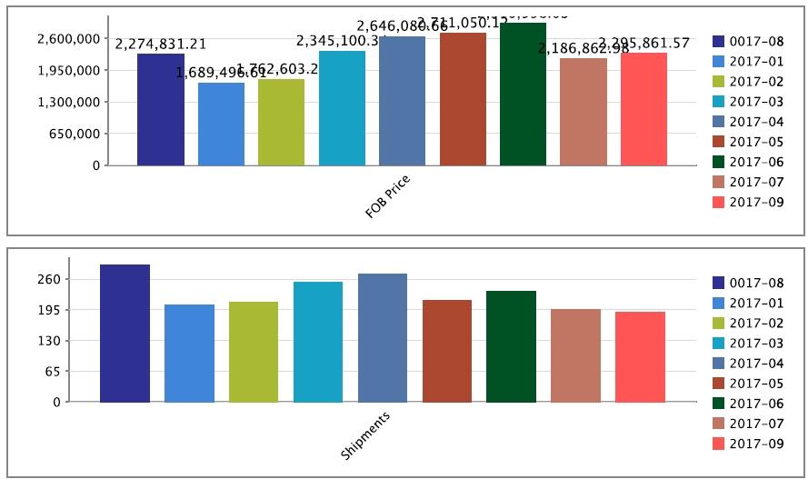 Panama Trade Data