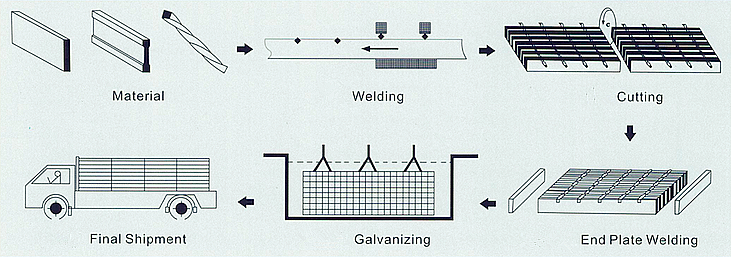 Process of the Welded Steel Grating