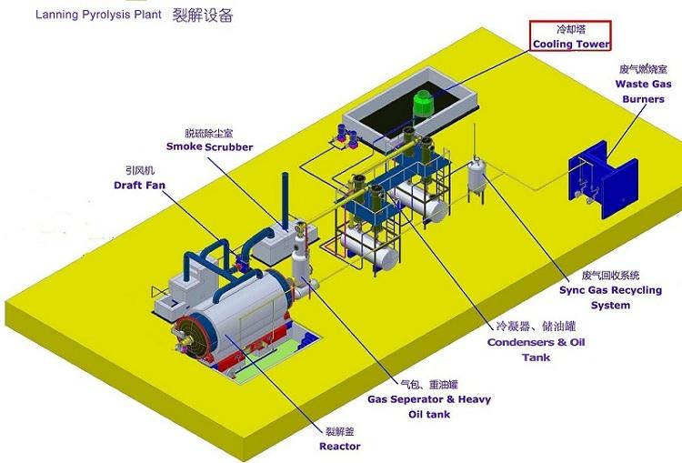 4 condenser pyrolysis plant