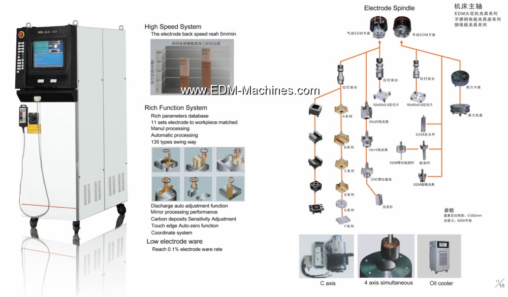 China electro discharge machine company