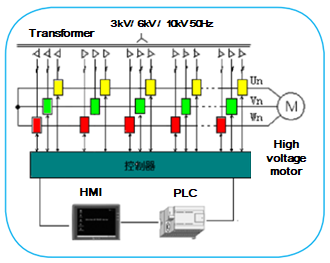 medium voltage variable speed drives
