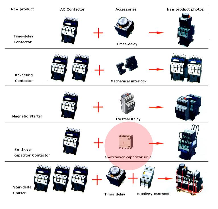 Contactor accessories modular assembling