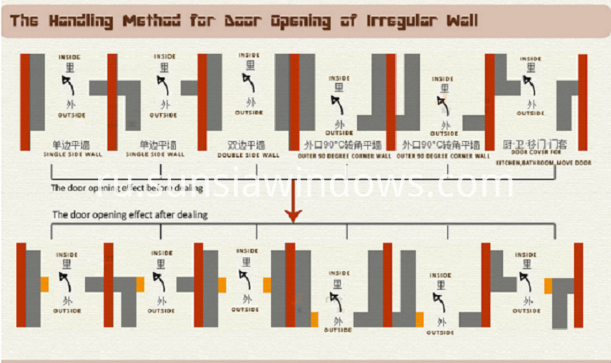 handling method for door opening of irregurlar wall