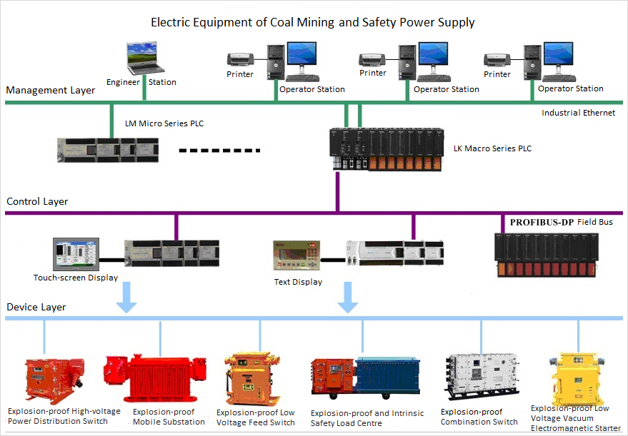 Rail Management System For Coal