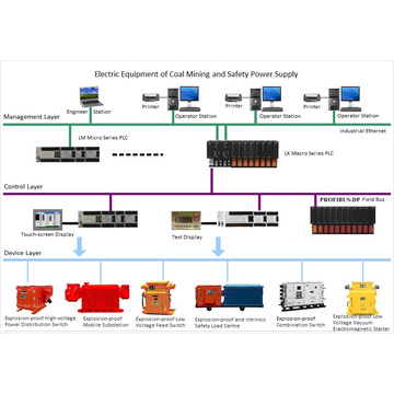 Coal Rail Transportation Management System
