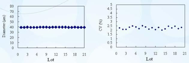 Consistent Particle Size