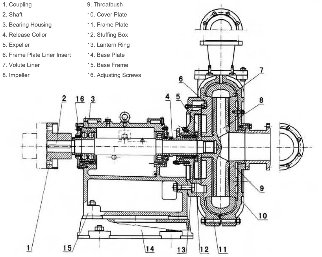 ZJ China slurry pumps