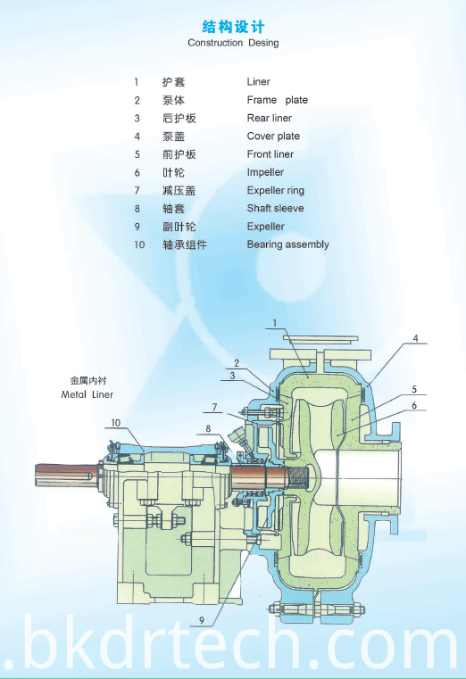 AH Slurry Pump Design
