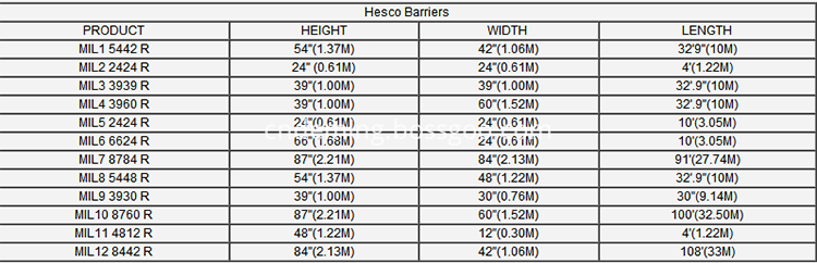 Welded Hesco Barrier