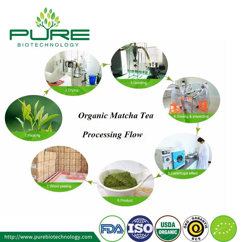 Organic Matcha Processing Flow