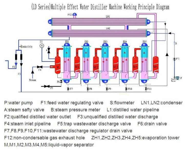 Water Distiller Unit Injectable Use
