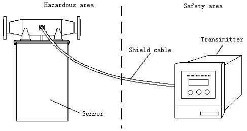 Micro Motion Meter-Mass Flowmeter-Mass Flow+ Volume Flow+Density +Temperature Measurement