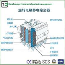 Amplio espacio de recolección electrostática de equipos industriales