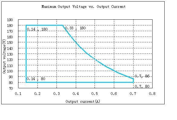 Driver Output Parameter-3