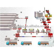 Autoclave ligne de production de blocs de béton cellulaire ligne de production de bloc AAC