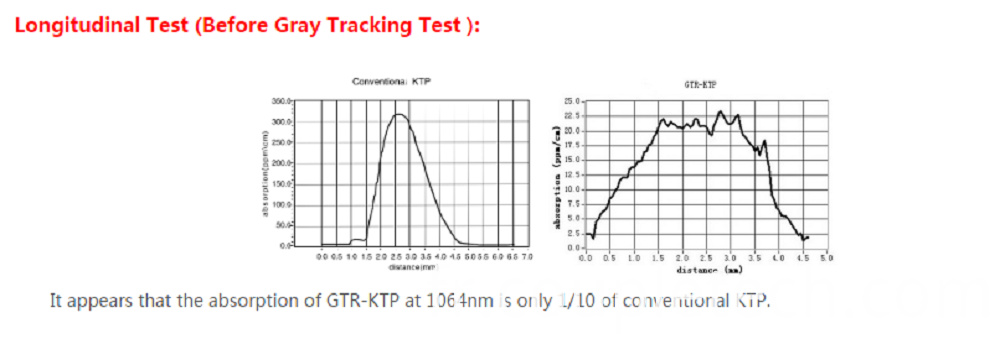 GTR-KTP NLO Crystal Test