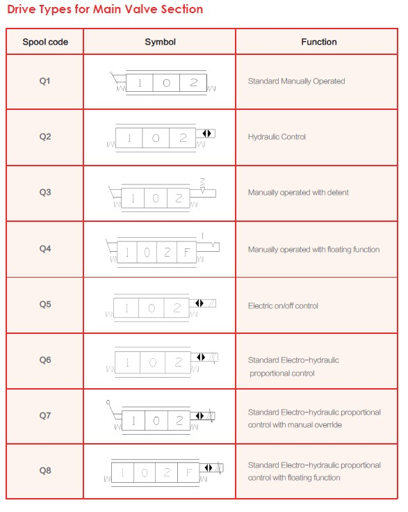 Drive Types for Main Valve Section
