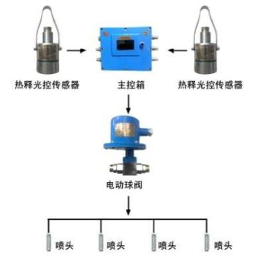 Belt Head Dust Proof Automatic Water System
