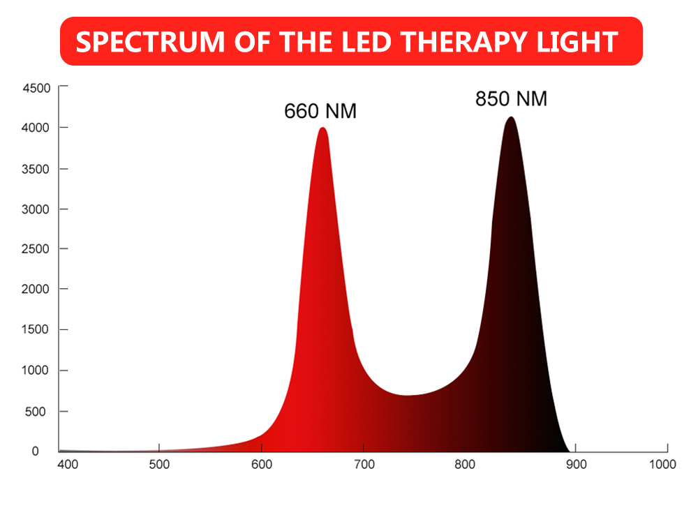 Facial Light Therapy For Pigment