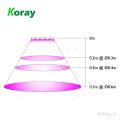 Koray Com efeito de estufa Painel LED Grow Módulo de Luz Interior Crescer Tendas À Prova D 'Água LEVOU Crescer Luz Espectros Completos 4-Switch para Microgreens