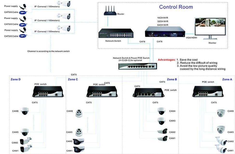 Apartment POE Video Intercom