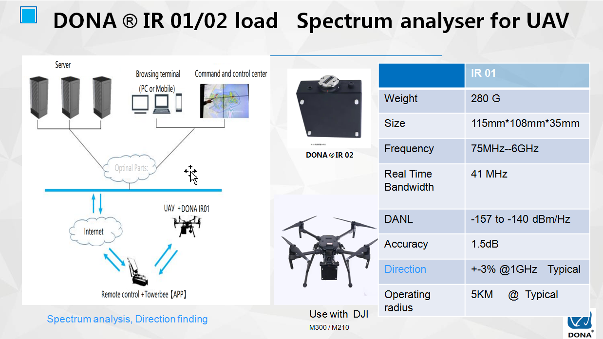 Spectrum analyser for UAV1