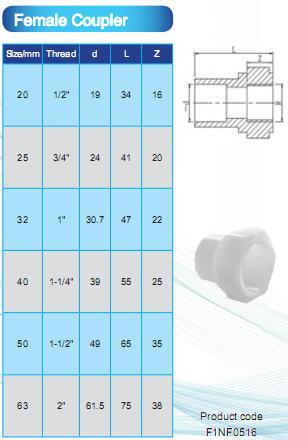 PVDF Female Coupler2