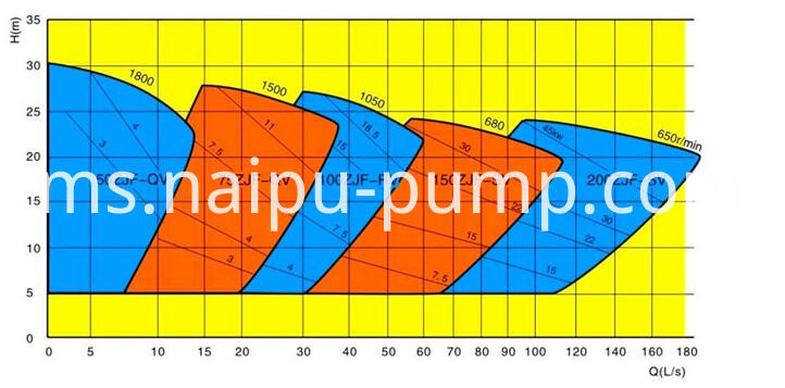 Select chart of AF vertical froth pump