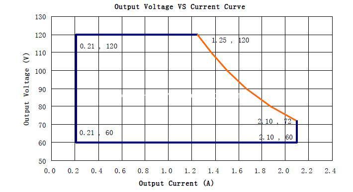 LDP-150X120 Ooutput Voltage VS Output Current