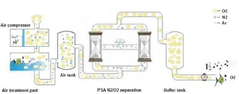 Psa Oxygen Generator Process Flow