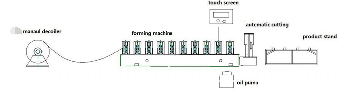 double layer roll forming machine flow