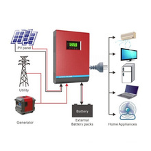 Solar Power Inverter, Solar Inverter Good Price