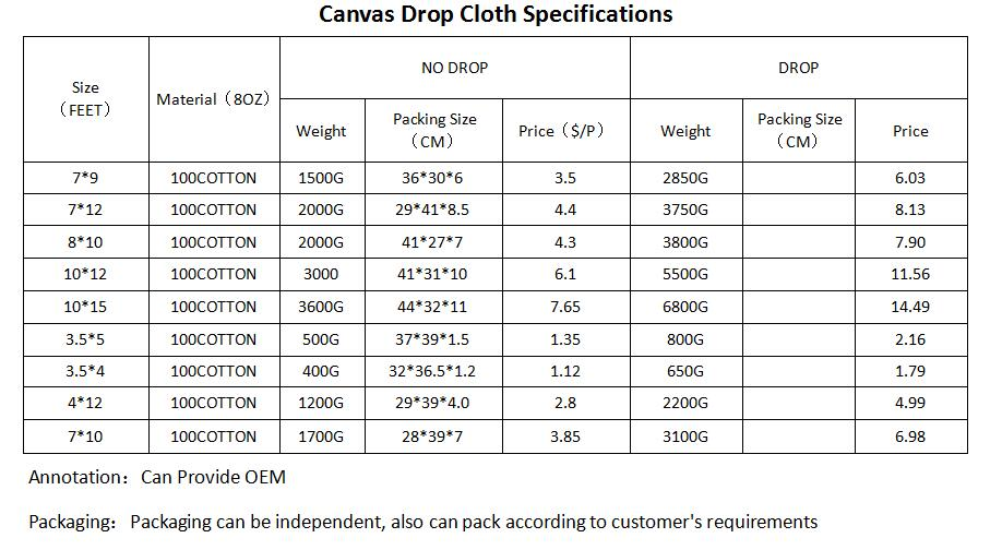 canvas drop cloth specifications