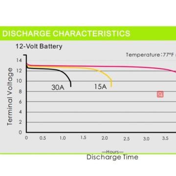 Batterie au lithium de haute qualité pour marine 24V 50Ah