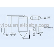 QPG Air Stream Spray Dryer