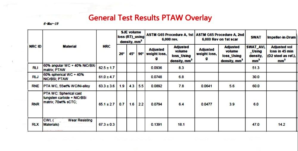 Abrasion Resistant Test