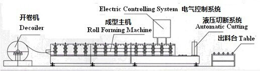 Automatic roller shutter door roll forming machine