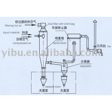 Asepsis Spray Dryer used in common washing powder