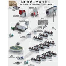 Linha de processamento de flotação de minério de molibdênio para recuperação