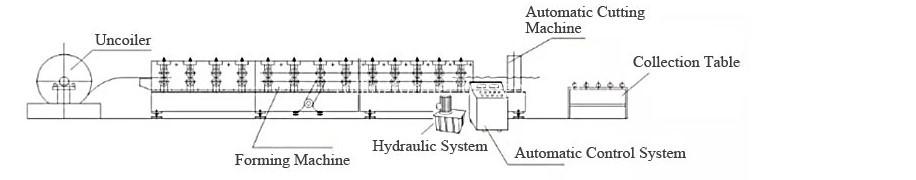 elevator rail rollformers