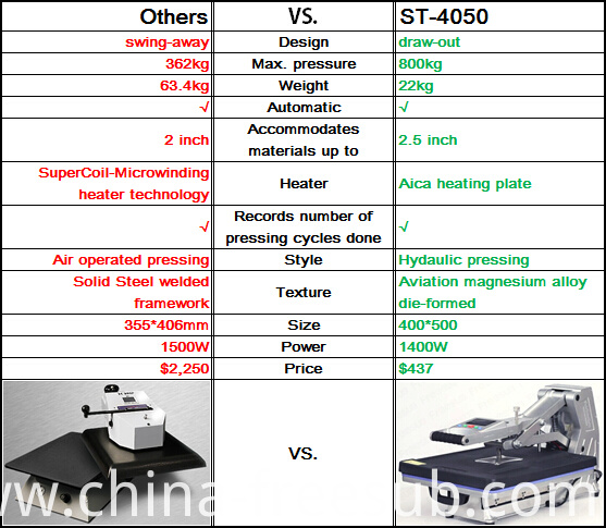 what is sublimation machine ST-4050 VS