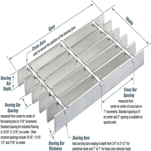 Hot-dipped galvanized Welded Bar Grating speicification