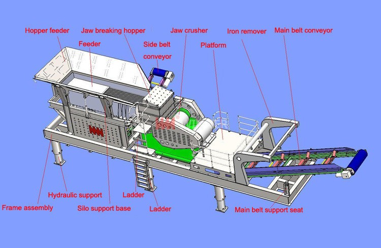 struture wheeled jaw crushing plant