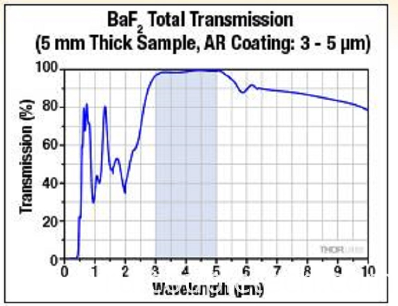 Wavelength of BaF2