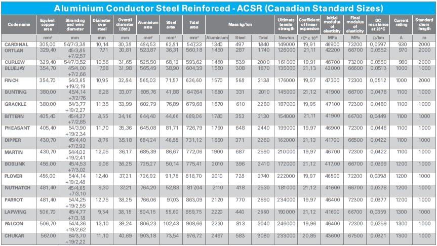 ACSR Canadian Standards Size 3