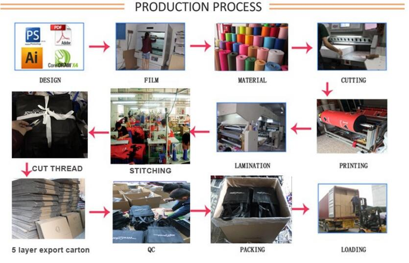Laminated carrier bags producing Processing 4