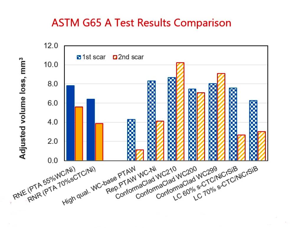 ASTM_G65_TEST